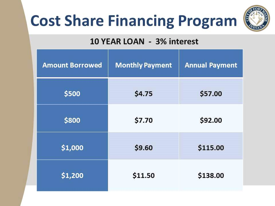 Cost Share Financing Chart